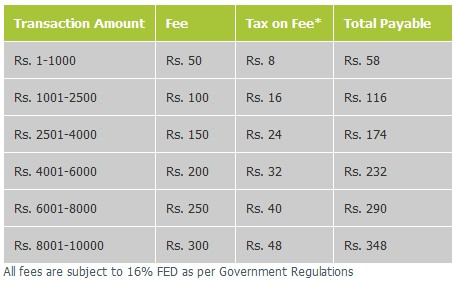 Telenor Easy Paisa Money Transfer Charges