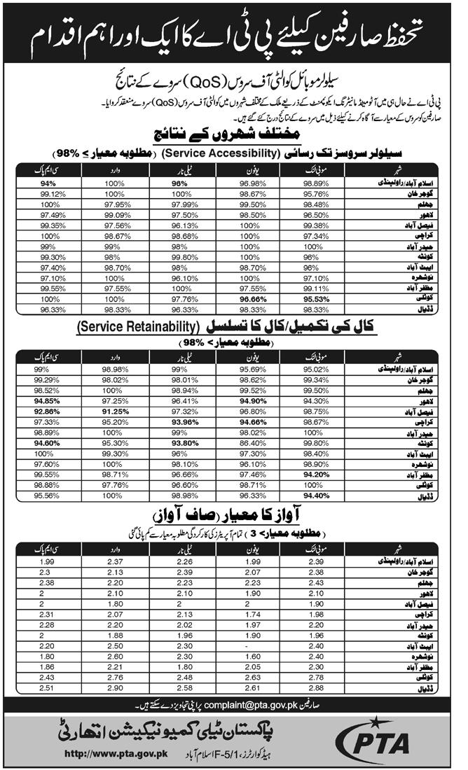 QoS Result Mobile Network Operators Pakistan (Urdu) – Pak-SMS com